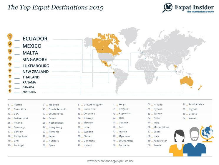 10 migliori paesi vivere all estero