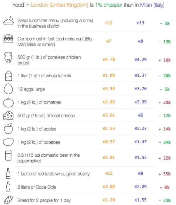 costo della vita londra cibo