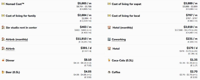 costo della vita a minorca